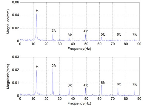 Vibration displacement of cage and its spectrum