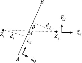 Two adjacent control volumes and vectors definition on the common boundary in 2D domain