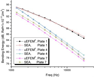 Bending energy results in plates 1, 4 and 7 (results from uEFEM0, SEA/AutoSEA)