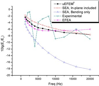 Bending energy ratio between plates (results from uEFEM0, SEA/AutoSEA, and literature)
