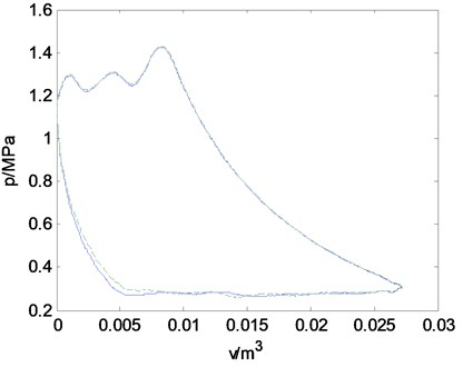 Comparison PV-Diagrams between exhaust valve leakage condition and normal condition that measured in actual state