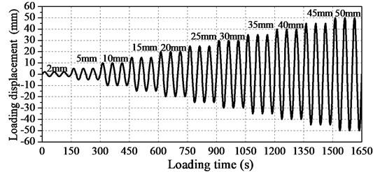 Loading protocol of hysteretic behavior study of rhombic steel dampers