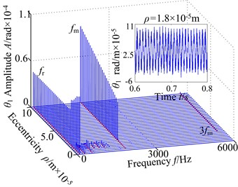 3-D frequency spectrum of the gear system using ρ as control parameter under different rotational speed ω: a), b) ω= 700 rad/s, c), d) ω= 800 rad/s, e), f) ω= 900 rad/s