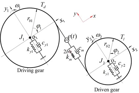 Dynamic model of coupled lateral-torsional vibration spur gear system