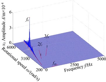 3-D frequency spectrum of the gear system using ω as control parameter under different backlash b: a), b) b= 3.0×10-5 m, c), d) b= 5.0×10-5 m, e), f) b= 7.0×10-5 m, g), h) b= 9.0×10-5 m