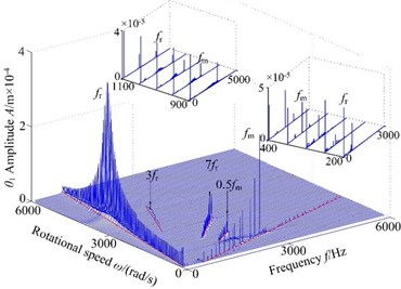 3-D frequency spectrum using ω as control parameter under ρ= 2.0×10-5 m