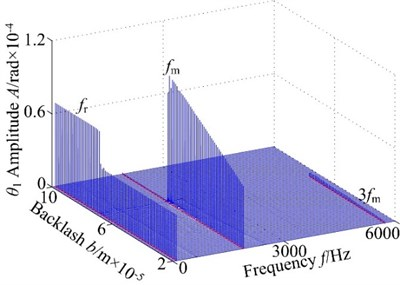 3-D frequency spectrum of the gear system using b as control parameter under different rotational speed ω: a), b) ω= 600 rad/s, c), d) ω= 700 rad/s, e), f) ω= 800 rad/s, g), h) ω= 900 rad/s