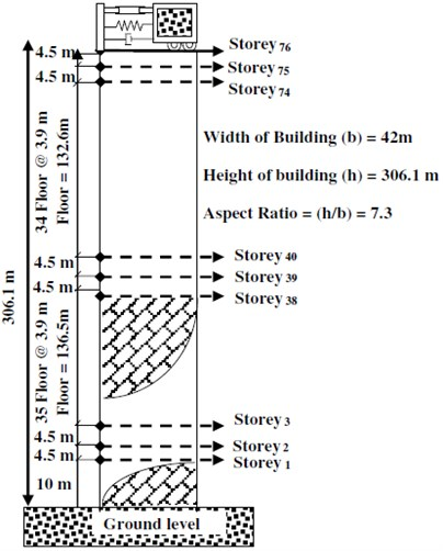 a) A Plan section, b) elevation view of 76 stories benchmark building