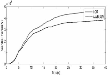 Comparison of benchmark building responses  due to Northridge (SCS-STATION052-FDP) seismic excitation