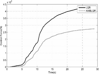 Comparison of benchmark building responses  due to Northridge (CEN-STATION155- Far Field) seismic excitation