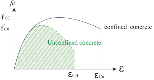 Stress-strain model implemented for confined and unconfined concrete [10]