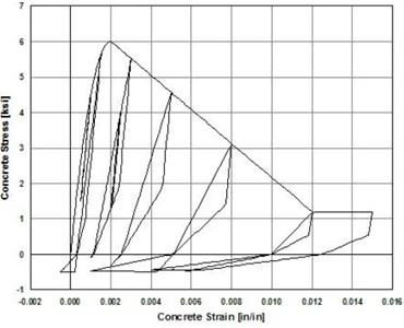 Concrete 02 material: a) nonlinear behavior and b) typical hysteretic stress-strain relation [9]