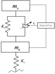 Semi-active suspension system