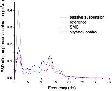 PSD of sprung mass acceleration comparison