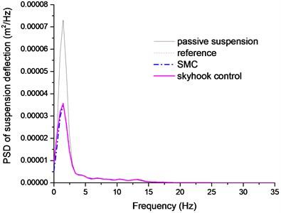 PSD of suspension deflection comparison