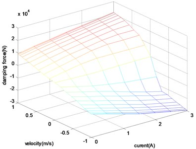 The velocity-current-damping force characteristics