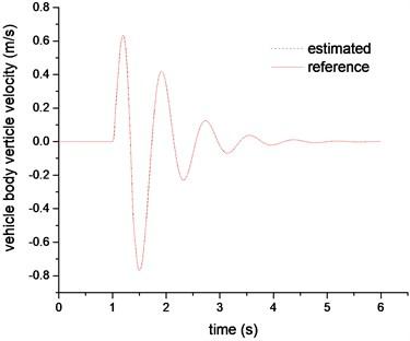 Sprung mass velocity estimation comparison