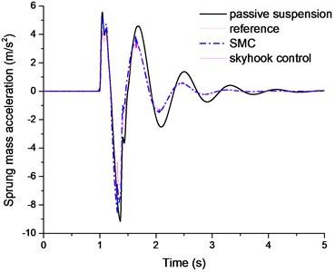 The sprung mass acceleration comparison