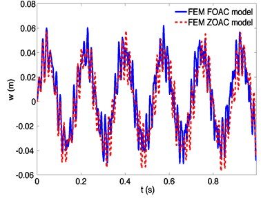 Dynamic responses of a spinning beam using finite element method based on FOAC model  and ZOAC model, respectively, at a spinning speed 400 rad/s