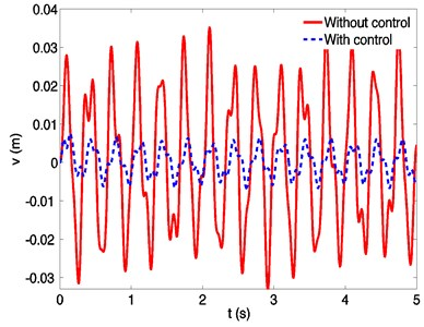 Dynamic responses of a spinning beam without and with control at a spinning speed 50 rad/s