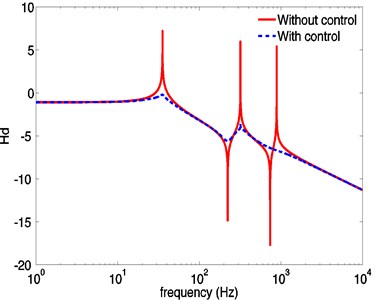 Displacement frequency response a) and velocity frequency response b)  without and with control