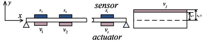 Piezoelectric beam and piezoelectric element