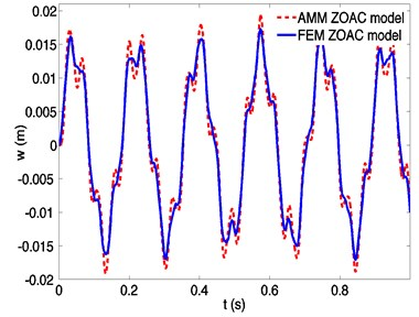 Dynamic responses of a spinning beam using assumed mode method (AMM)  and finite element method (FEM), respectively, at a spinning speed 150 rad/s