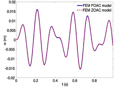 Dynamic responses of a spinning beam using finite element method based on FOAC model  and ZOAC model, respectively, at a spinning speed 50 rad/s