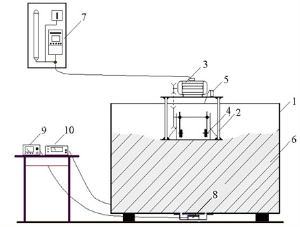 Scheme of grass compaction in container storage using centrifugal indirect-action vibratory device: (1) container storage (width, 0.75 m; length, 1.20 m; height, 0.95 m); (2) centrifugal indirect-action vibrator; (3) electrical engine; (4) changeable weights; (5) vibration sensor; (6) mass of compacted grass; (7) electric current frequency converter; (8) tensometer sensor; (9) pressure measurement device;  (10) vibration measurement device