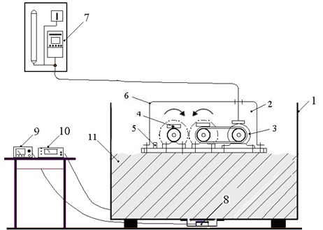 Scheme of grass compaction in container storage using centrifugal direct-action vibratory device: (1) container storage (width, 0.75 m; length, 1.20 m; height, 0.95 m); (2) centrifugal direct-action vibrator; (3) electrical engine; (4) weights; (5) vibration sensor; (6) vibrator cover;  (7) electric current frequency converter; (8) tensometer sensor; (9) pressure measurement device;  (10) vibration measurement device; (11) mass of compacted plants