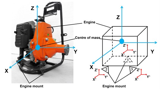 The global coordinate system and local coordinate system for the grass trimmer engine