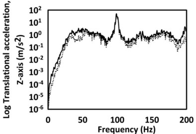 Comparison plots of the Log translational acceleration response versus frequency for the original and optimised system (––– original system, - - - - optimised system)