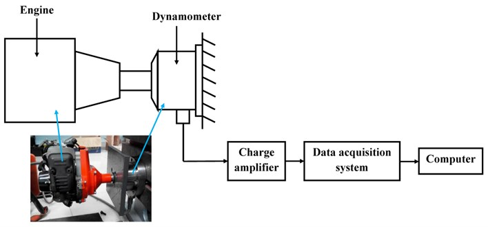 Experiment setup for measuring the excitation forces and moment