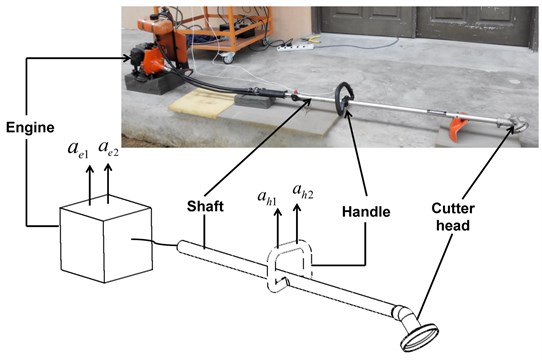 Measurement setup for the angular acceleration transmissibility from the engine to the handle