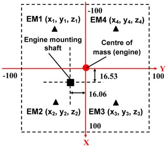 Layout of the engine mounting system for the grass trimmer