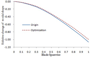 The changes of the first order  lead-lag modal shape