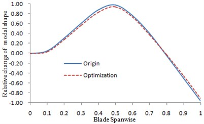 The changes of the second order  lead-lag modal shape