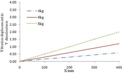 The experimental result of the flexible beam in lead-lag vibration direction