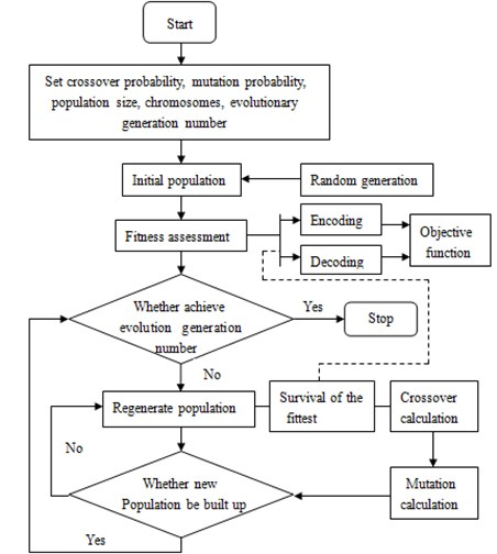 Basic flow of genetic algorithm