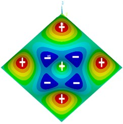 Mode shapes of plate with one concentrated mass