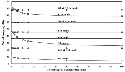 Natural frequency VS change in amount of concentrated mass for single concentrated mass in P1
