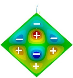 Mode shape of plate with one concentrated mass at P2