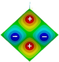 The mode shapes of the bare plate in the first 11 natural frequencies [14]