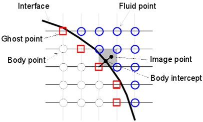 a) Diagram of image points and b) diagram of boundary conditions