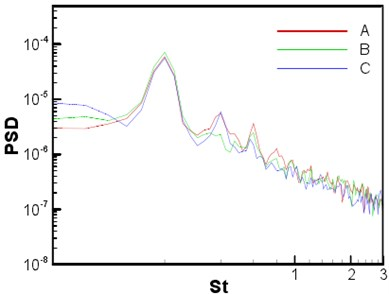a) Contour line of the instantaneous expansion rate of sound field and b) the power spectral density (PSD) of sound pressure at three observation points
