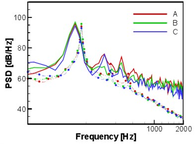 The power spectral density of three observation points at actual span length (16D)  as modified, the solid line was the computational result, and the dot dash line  with symbols was NASA experimental data [34, 36]