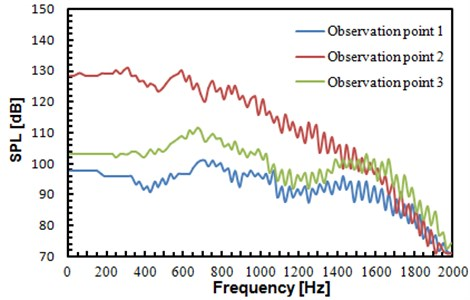 Sound pressure levels of three observation points
