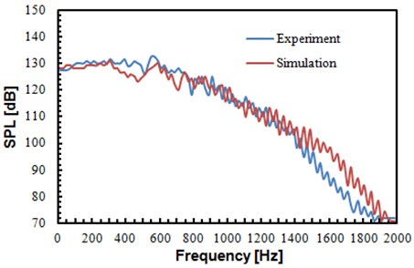 Comparison of sound pressure levels between experiment and simulation