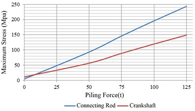 Maximum value of components stress  under different piling forces