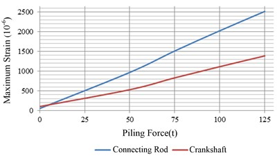 Maximum value of strain of components under different piling forces